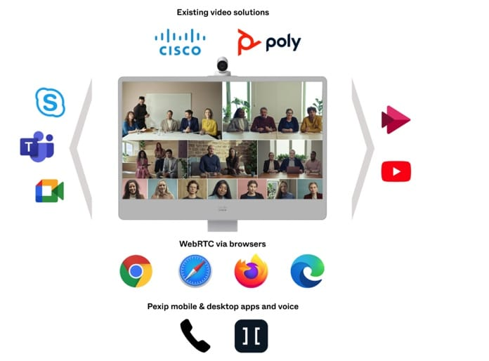 Grafik zeigt Interoperabilität von pexip mit anderen Videokonferenzanbietern wie Skype und anderen Videokonferenzsystemen wie Poly und Cisco sowie Nutzung über Webbrowser