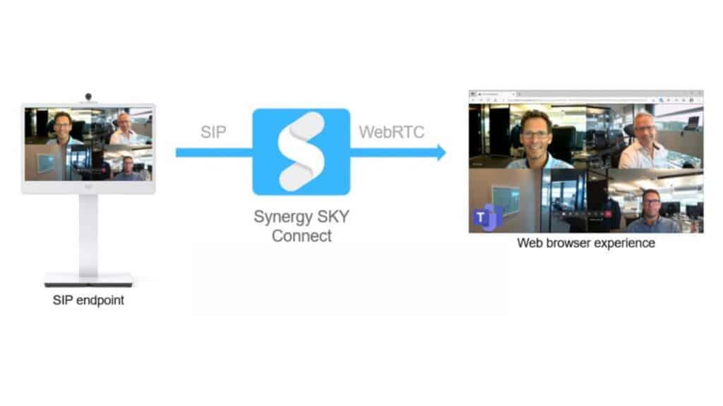Synergy Sky Connect für Microsoft TeamsGateway Hosting Protokoll