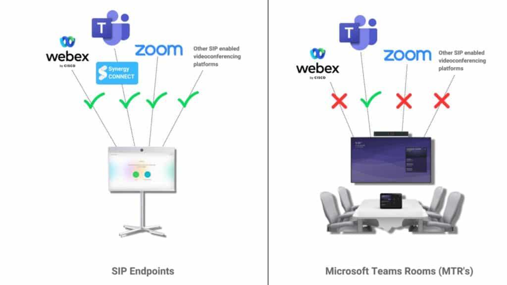 SIP Endpunkte Synergy Sky Connect; ermöglichen die Kommunikation mit mehreren Anbietern, wenn eine Cloud keine Option darstellt