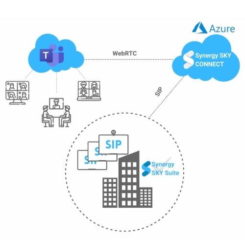 Zusammenarbeit Synergy Sky Connect und Synergy Sky Suite mit Microsoft Teams